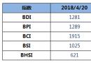 BDI指数十连涨,逼近1300点