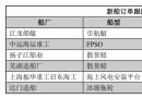 新船订单跟踪(4.16―4.22)