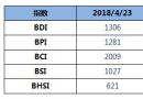 BDI指数11连涨破1300点