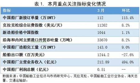 3月中国造船业预警指数震荡上行