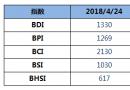 BDI指数12连涨至1330点