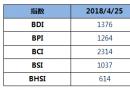 BDI指数连涨逼近1400点