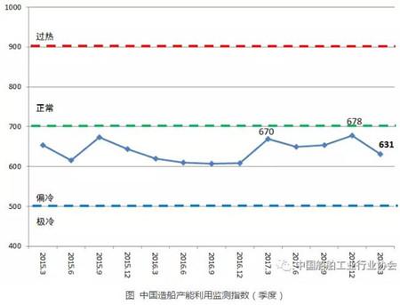 一季度中国造船产能利用监测指数同比下降