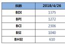 BDI指数周四下跌1点至1375点