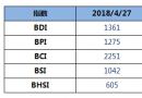 BDI指数周五下跌14点至1361点