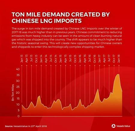 中国LNG吨海里需求创新高