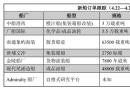 新船订单跟踪(4.22―4.29)