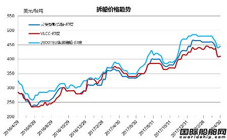 废钢船市场统计(4.21-4.27)