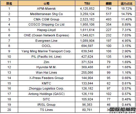 最新20大班轮公司排名出炉(2018.5.3)