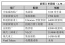 新船订单跟踪(4.30―5.6)