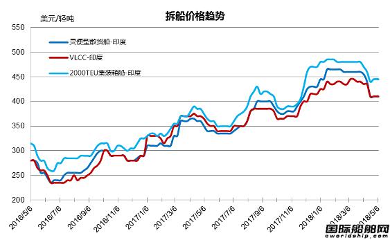 废钢船市场统计(4.28-5.4)