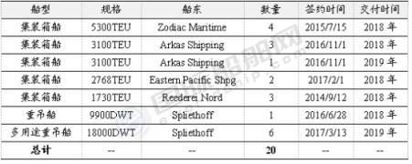 """订单还在,但这家""""白名单""""船厂没了!"""