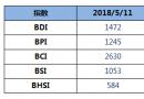 BDI指数上周五上升19点至1472点