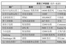 新船订单跟踪(5.7―5.13)