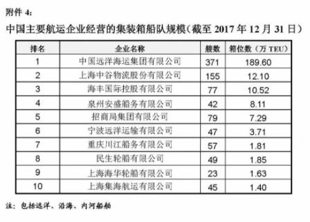 2017年中国航运企业船队规模排名信息公示