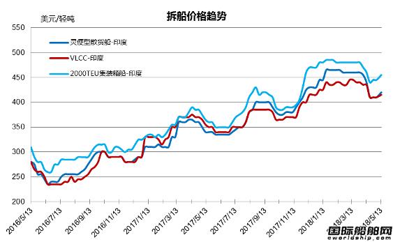 废钢船市场统计(5.5-5.11)
