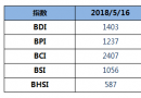 BDI指数周三大跌65点至1403点