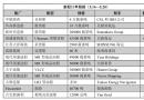 新船订单跟踪(5.14―5.20)