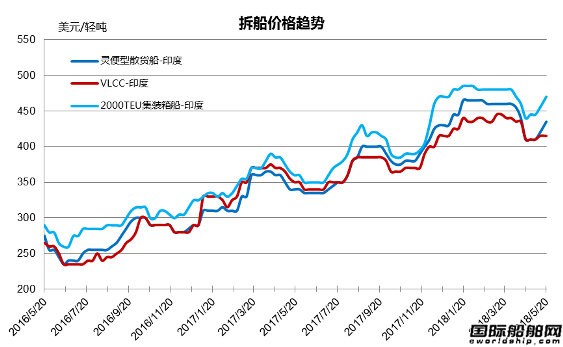 废钢船市场统计(5.12-5.18)