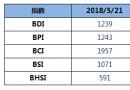 BDI指数五连跌至1239点