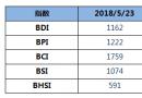 BDI指数七连跌至1162点