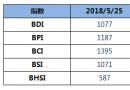 BDI指数上周五下跌32点跌破1100点