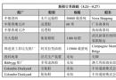 新船订单跟踪(5.21―5.27)