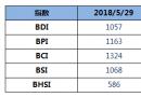 BDI指数十连跌至1057点