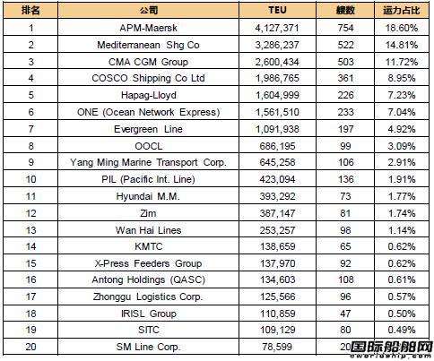 最新20大班轮公司排名出炉(2018.6.1)