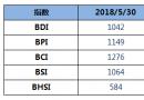 BDI指数11连跌至1042点
