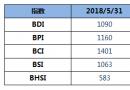 BDI指数周四回升大涨48点至1090点