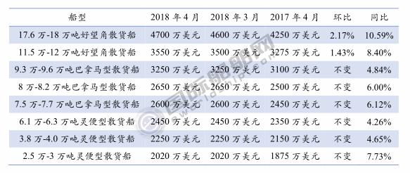 三大船型新船价格月度统计(2018年4月)