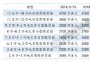 三大船型新船价格周统计(5/19-5/25)