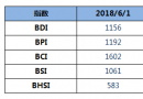 BDI指数上周五大涨66点至1156点