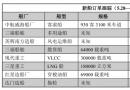 新船订单跟踪(5.28―6.3)