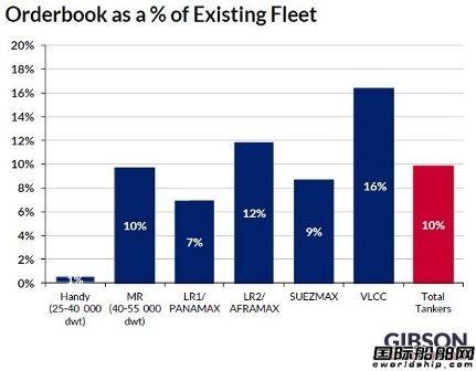 油船市场两极分化,VLCC新船订单大增