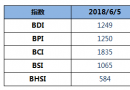 BDI指数四连涨,破1200点