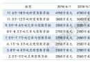 三大船型新船价格周统计(5/26-6/1)
