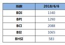BDI指数五连涨破1300点