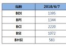 BDI指数六连涨,逼近1400点