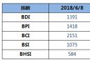 BDI指数上周五下跌4点至1391点