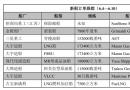 新船订单跟踪(6.4―6.10)