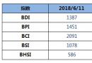 BDI指数周一下跌4点至1387点