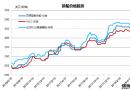 废钢船市场统计(6.2-6.8)