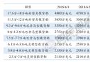 三大船型新船价格周统计(6/2-6/8)
