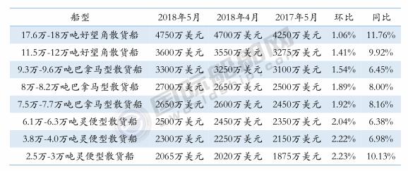 三大船型新船价格月度统计(2018年5月)