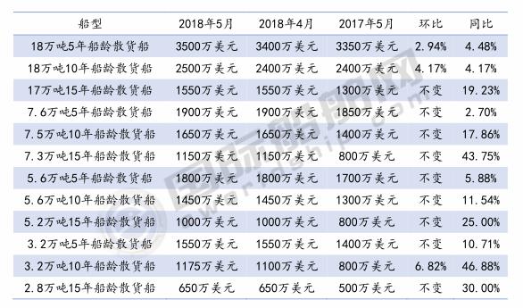 三大船型二手船价格月度统计(2018年5月)