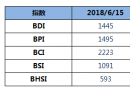 BDI指数上周五上升12点至1445点