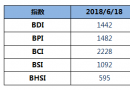 BDI指数周一下跌3点至1442点