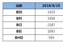 BDI指数周二下跌23点至1419点